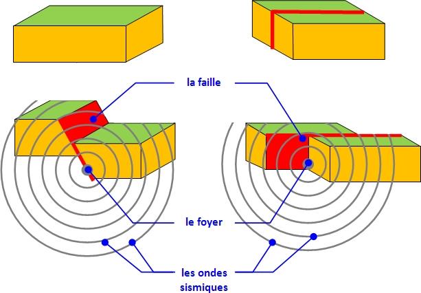 ondes sismiques 4ème
